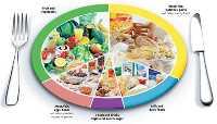 Специальные лечебные диеты